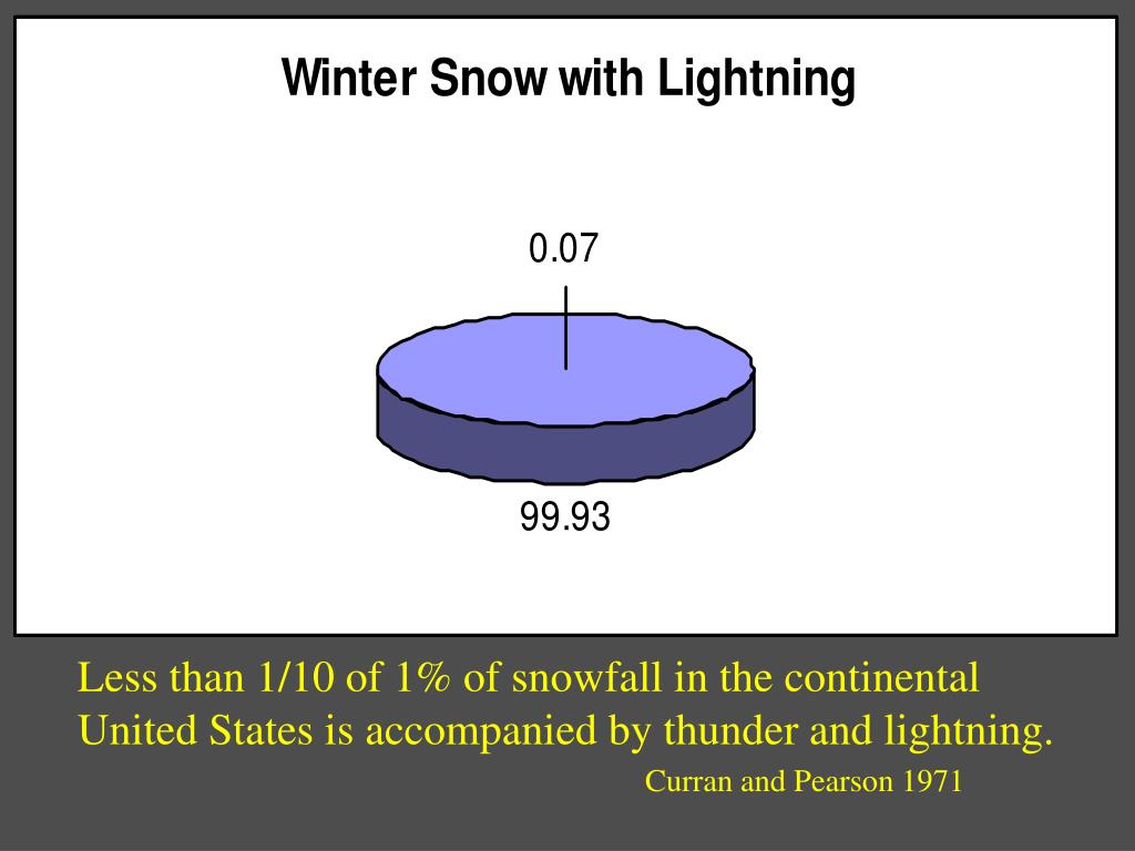 Less than 1/10 of 1% of snowfall in the continental
