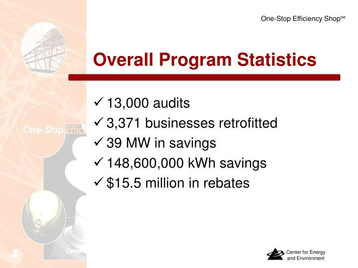 Overall Program Statistics