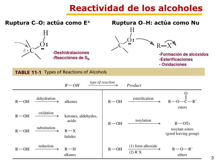 Reactividad de los alcoholes