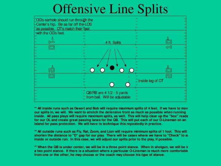 Offensive Line Splits