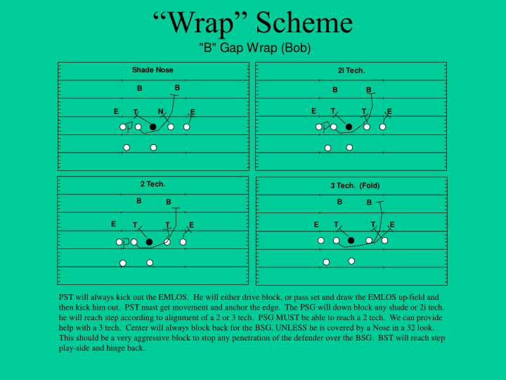 """Wrap"" Scheme"