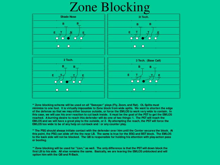 Zone Blocking