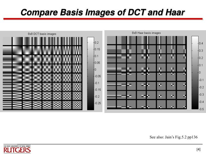 Compare Basis Images of DCT and Haar