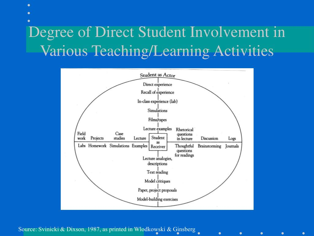 Degree of Direct Student Involvement in Various Teaching/Learning Activities