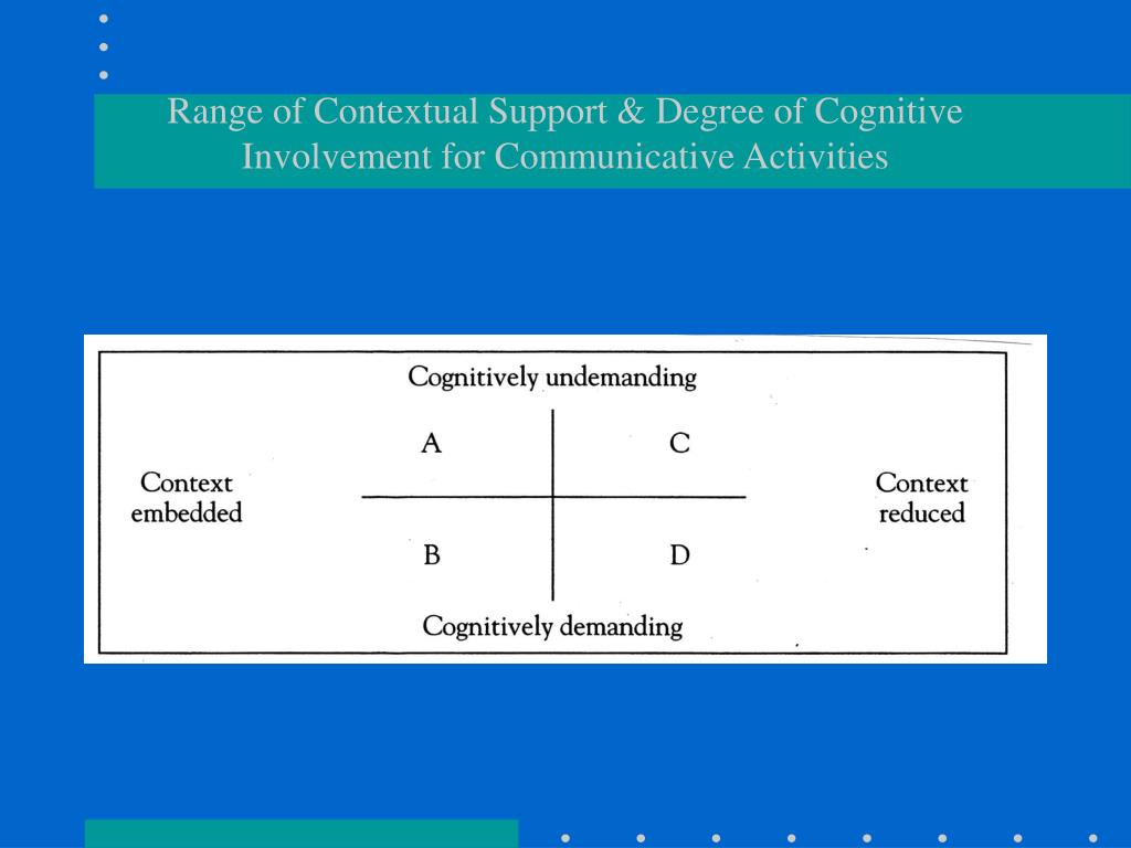 Range of Contextual Support & Degree of Cognitive Involvement for Communicative Activities