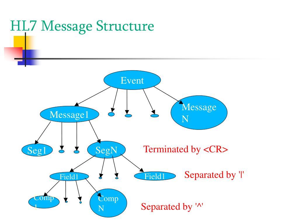 HL7 Message Structure