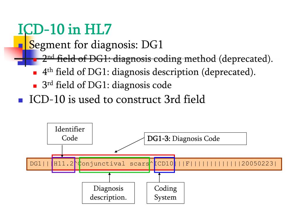 ICD-10 in HL7
