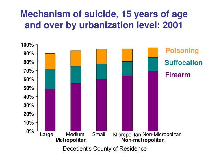 Mechanism of suicide, 15 years of age and over by urbanization level: 2001