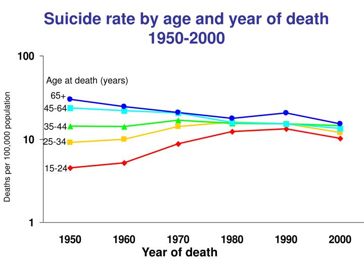 Suicide rate by age and year of death