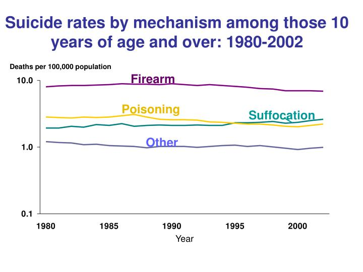 Suicide rates by mechanism among those 10 years of age and over: 1980-2002