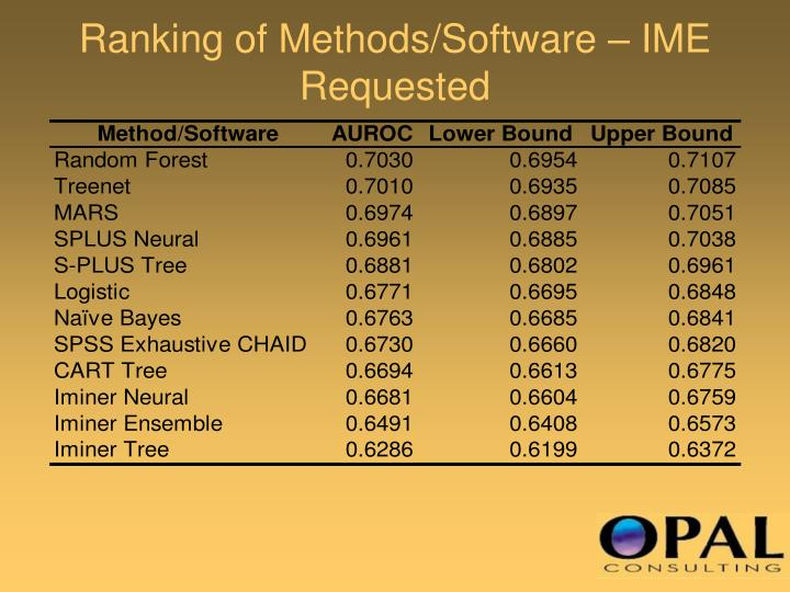 Ranking of Methods/Software – IME Requested