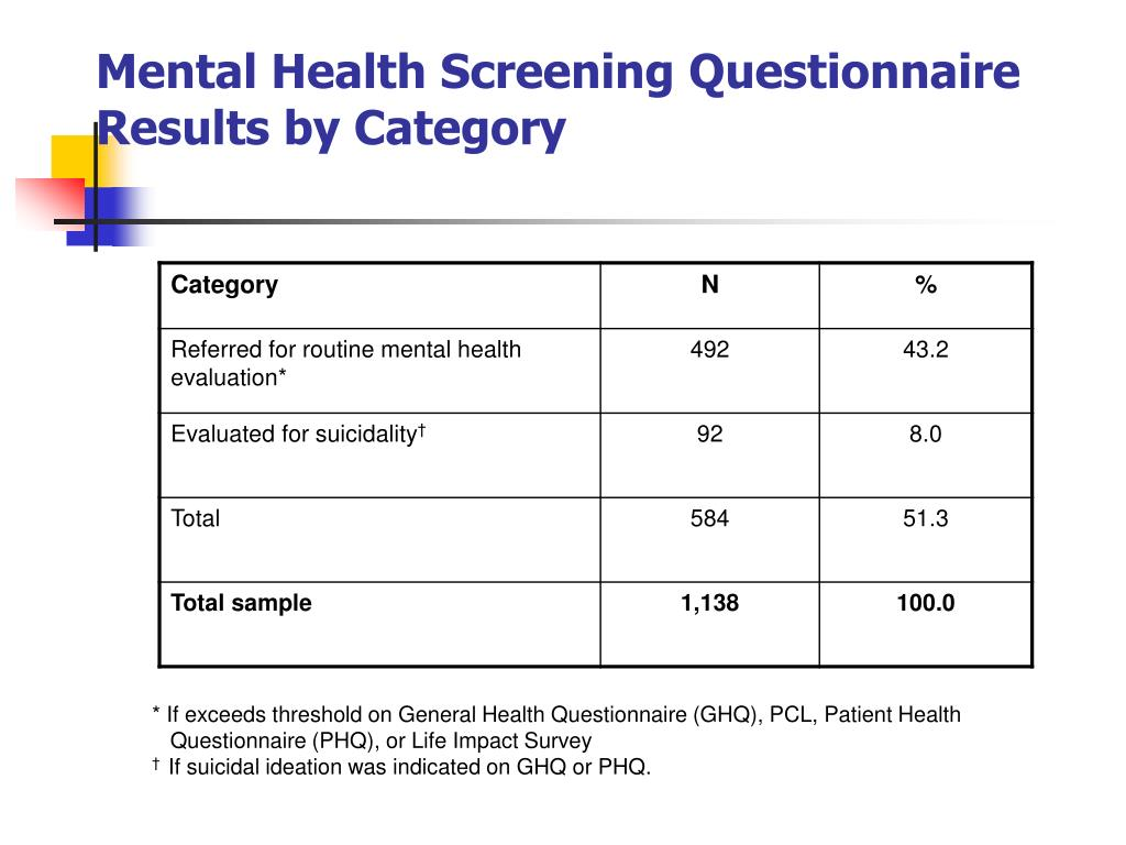 Mental Health Screening Questionnaire Results by Category
