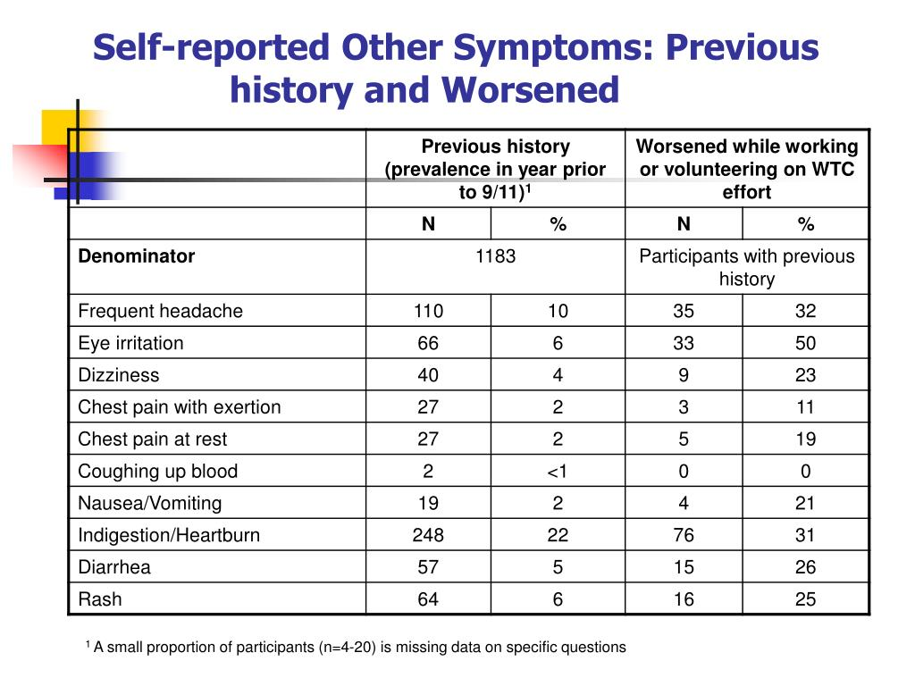 Self-reported Other Symptoms: Previous