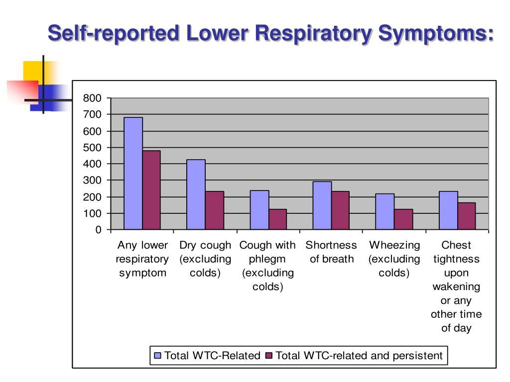 Self-reported Lower Respiratory Symptoms: