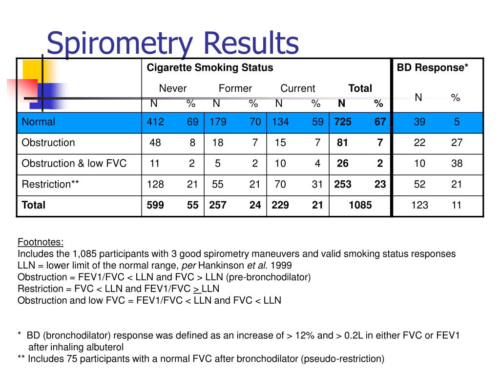 Spirometry Results