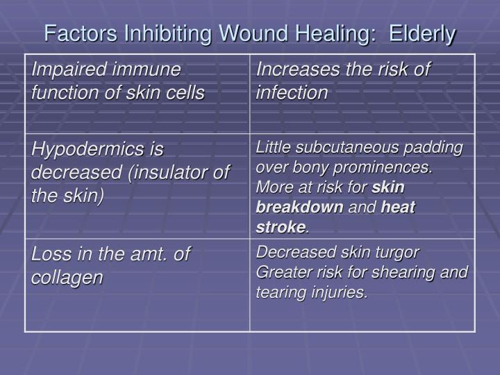 Factors Inhibiting Wound Healing:  Elderly