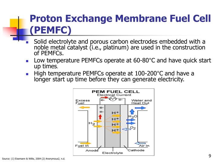 proton exchange membrane fuel cell pemfc Information about the advantages towards low temperature proton exchange membrane fuel cell (lt-pemfc), the main components, and the mode of operation also discussed in-depth research needs to be conducted into the innovative design and development of ht-pemfc components and its system since these are the key factors for optimum performance.