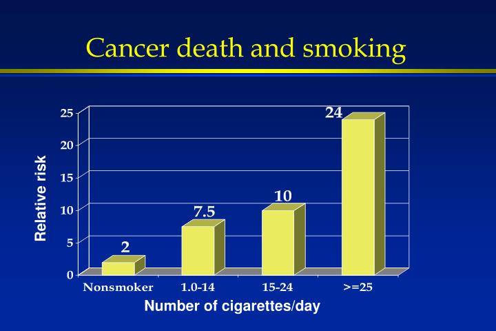 Cancer death and smoking