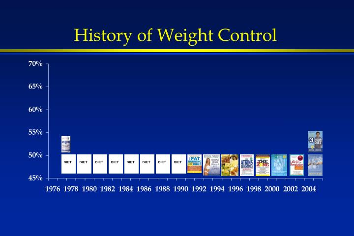 History of Weight Control