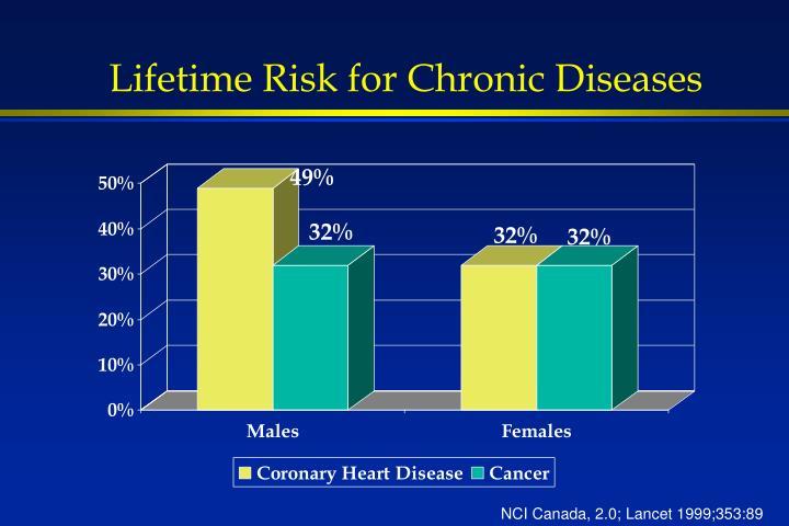 Lifetime Risk for Chronic Diseases