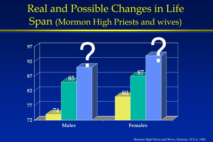 Real and Possible Changes in Life Span