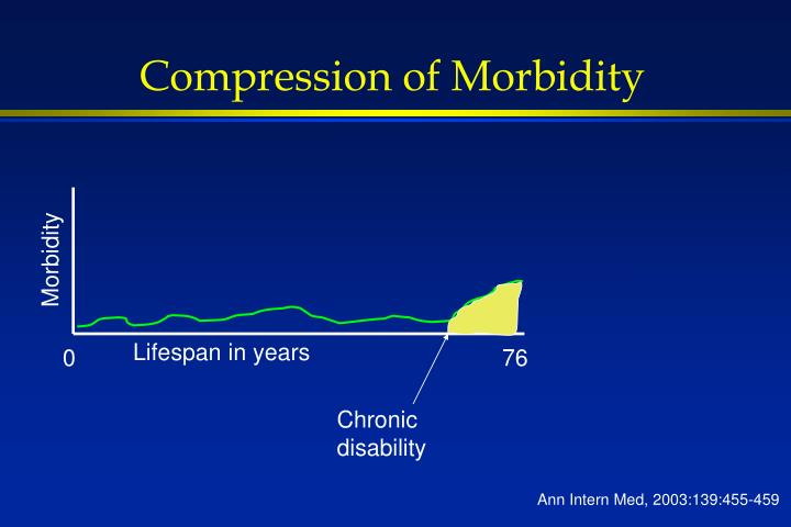 Compression of Morbidity