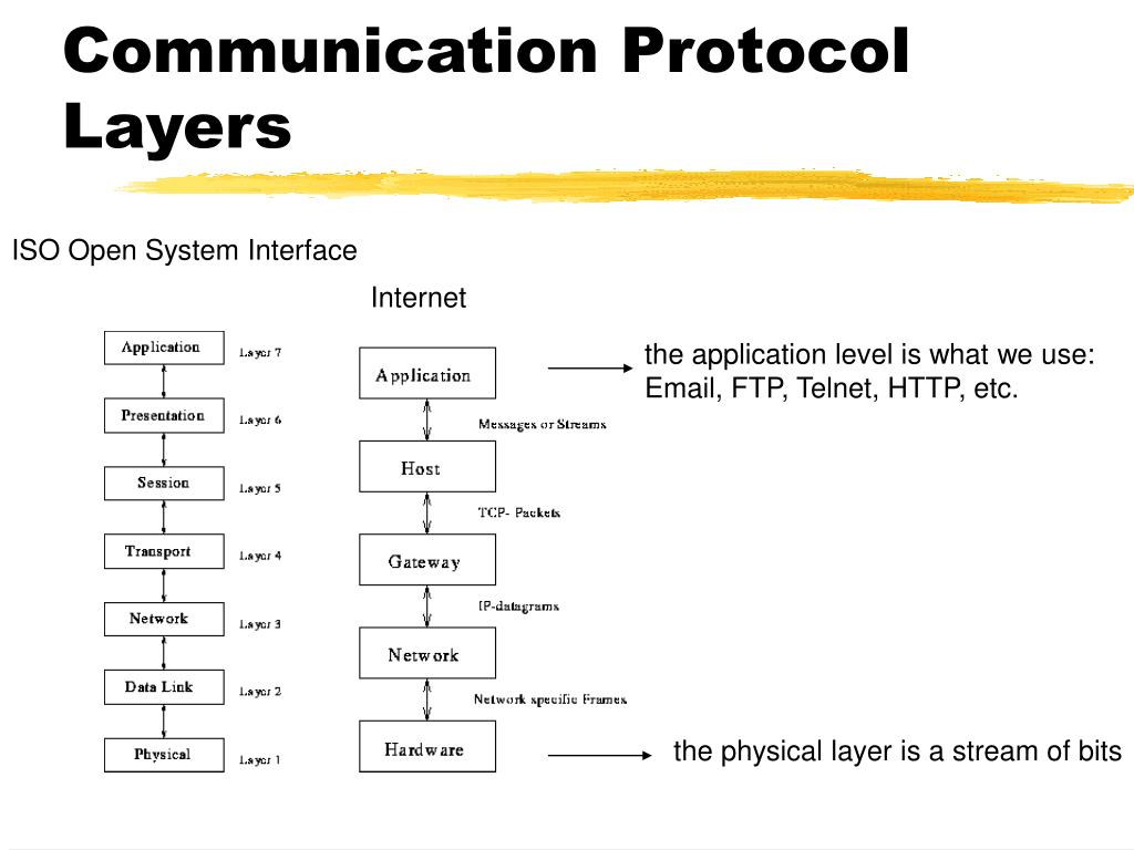 Communication Protocol Layers