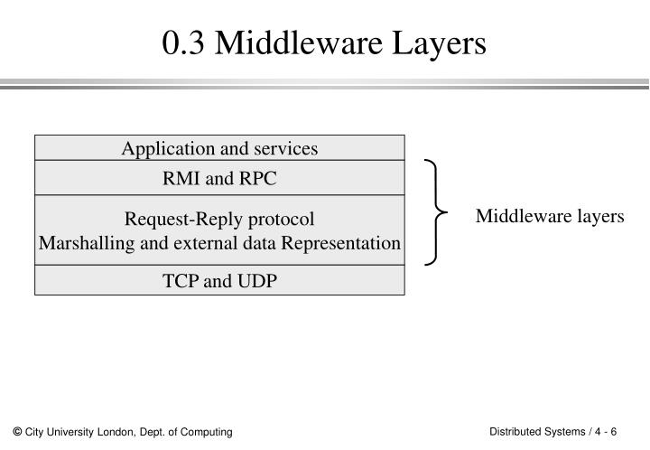 0.3 Middleware Layers
