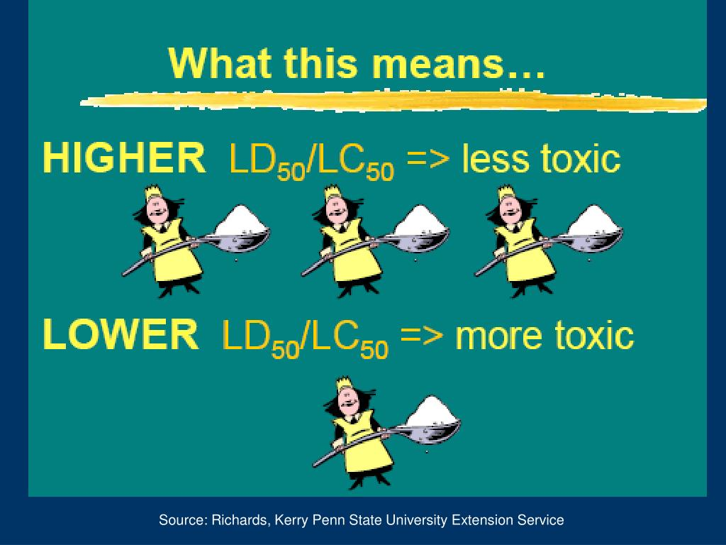 Source: Richards, Kerry Penn State University Extension Service