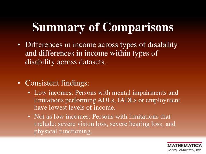 Summary of Comparisons