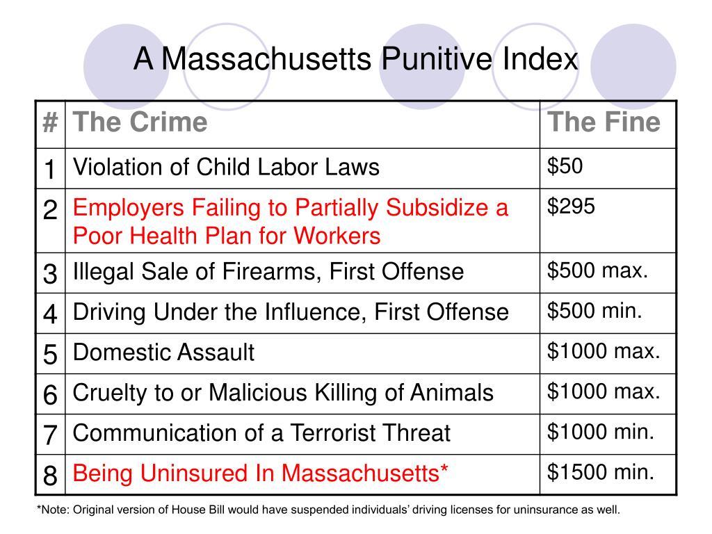 A Massachusetts Punitive Index