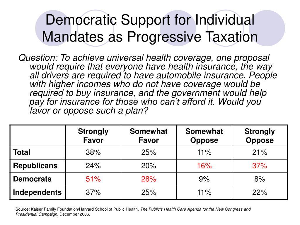 Democratic Support for Individual Mandates as Progressive Taxation