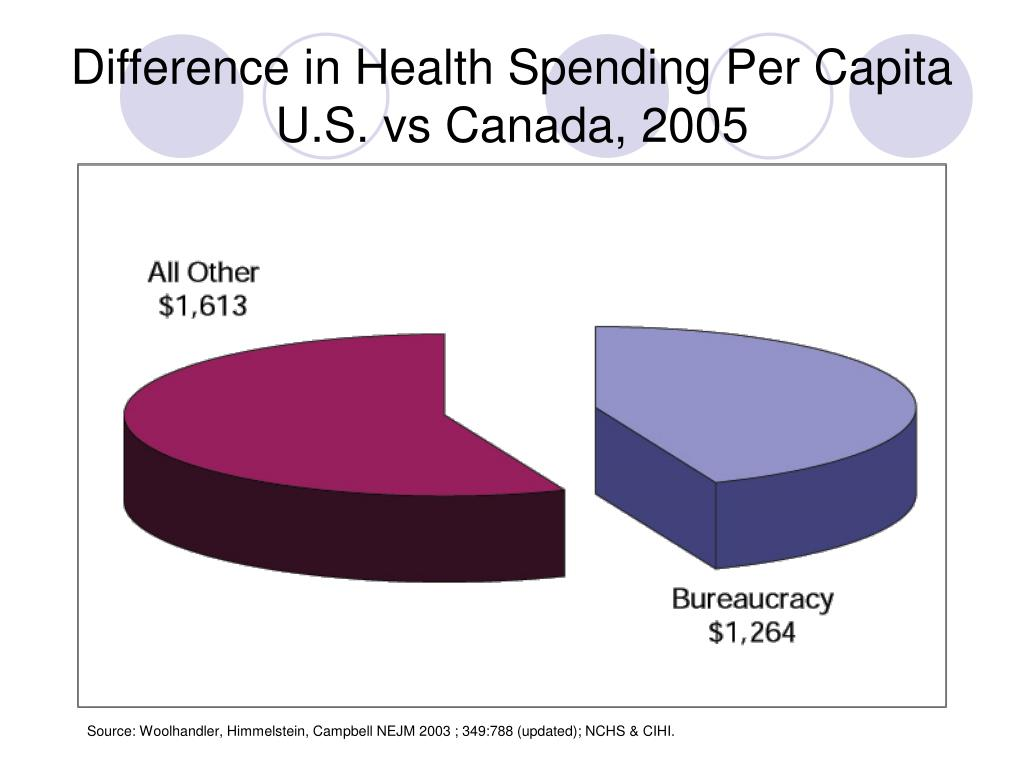 Difference in Health Spending Per Capita