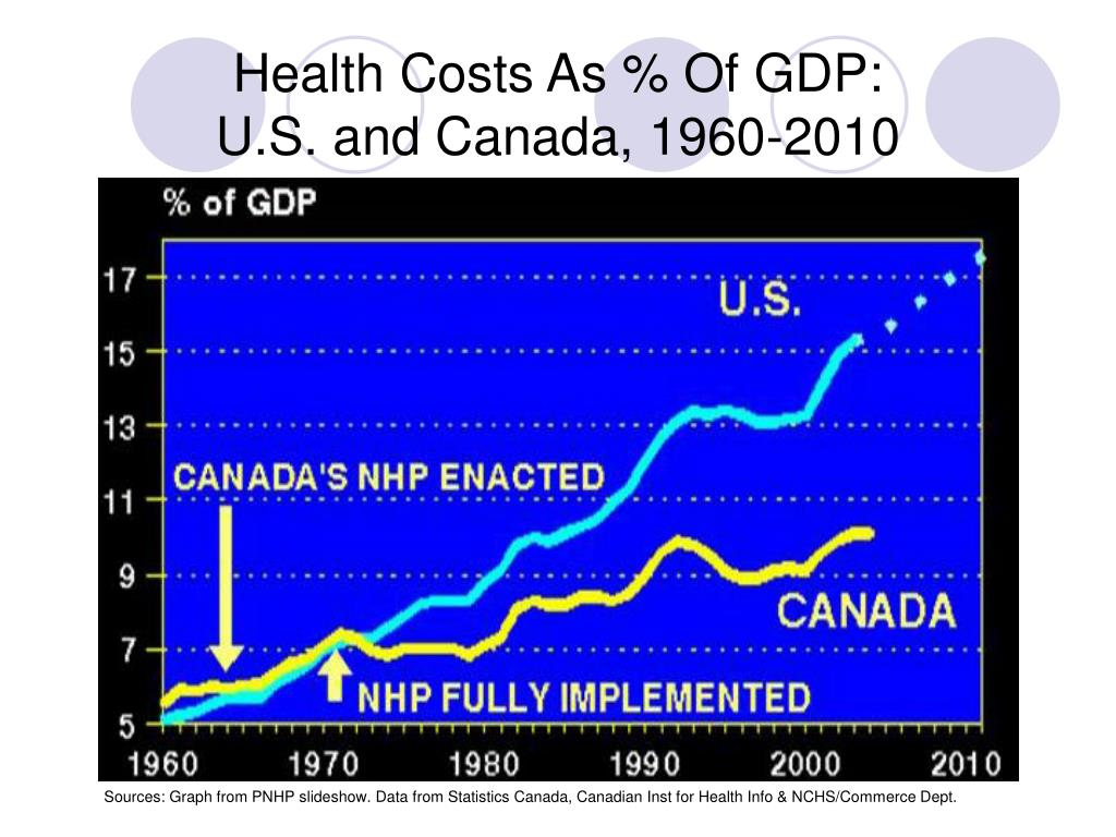 Health Costs As % Of GDP: