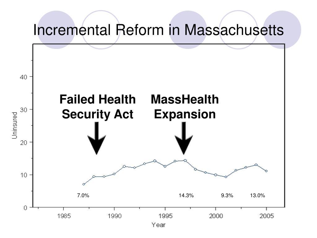 Incremental Reform in Massachusetts