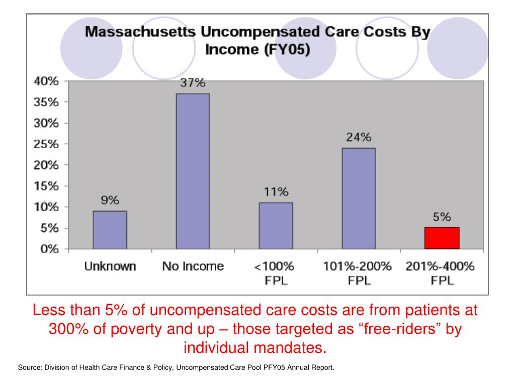 """Less than 5% of uncompensated care costs are from patients at 300% of poverty and up – those targeted as """"free-riders"""" by individual mandates."""