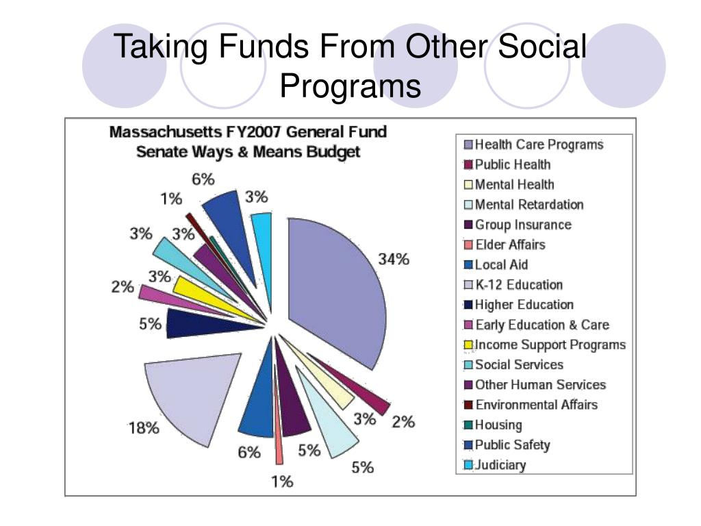 Taking Funds From Other Social Programs