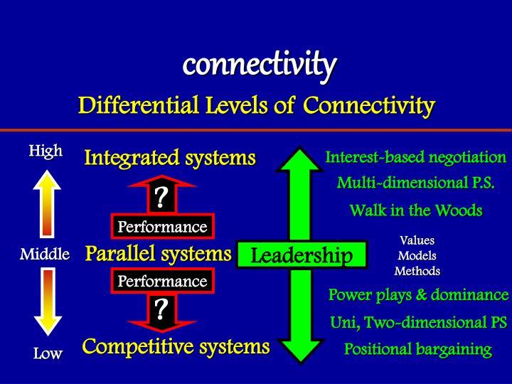 connectivity
