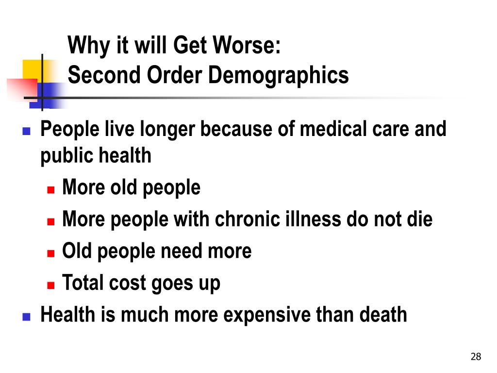 Why it will Get Worse: