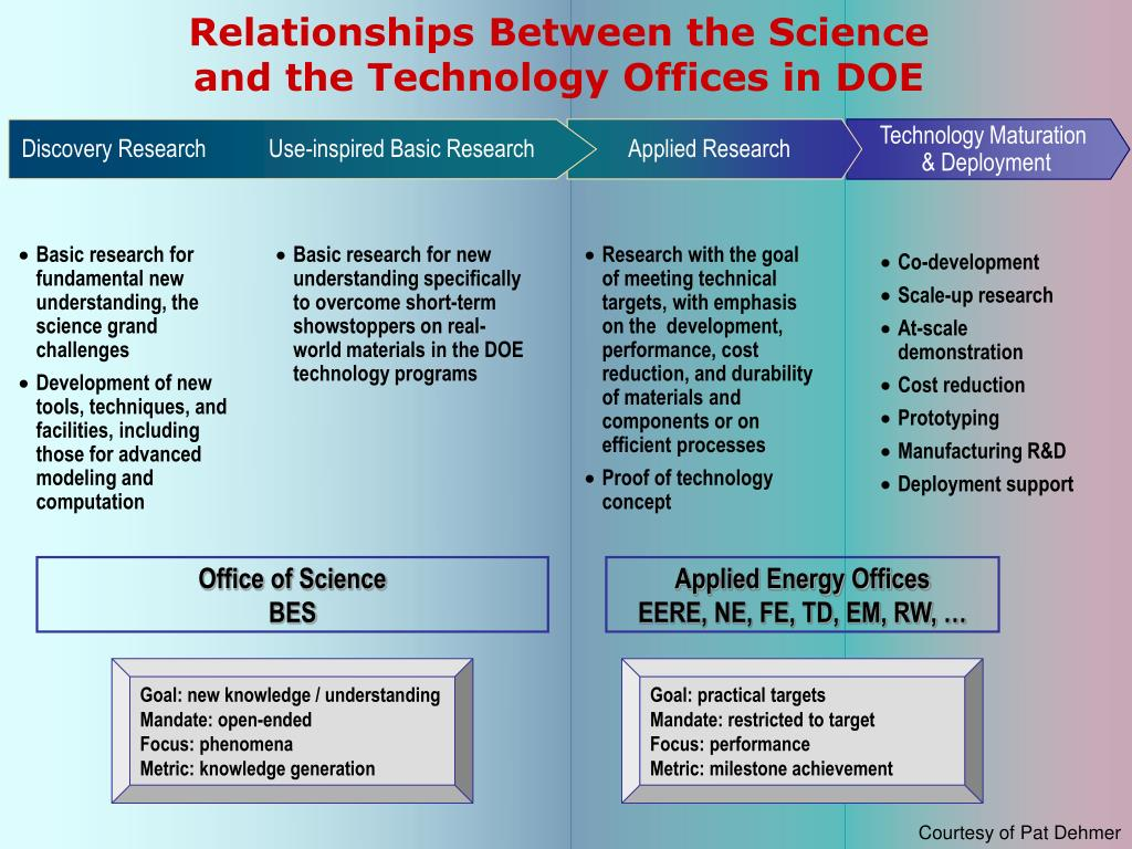 Relationships Between the Science