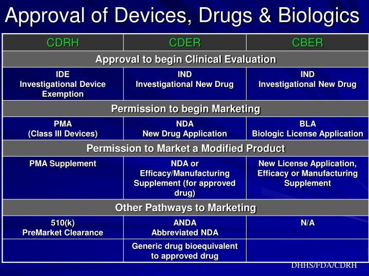 Approval of Devices, Drugs & Biologics