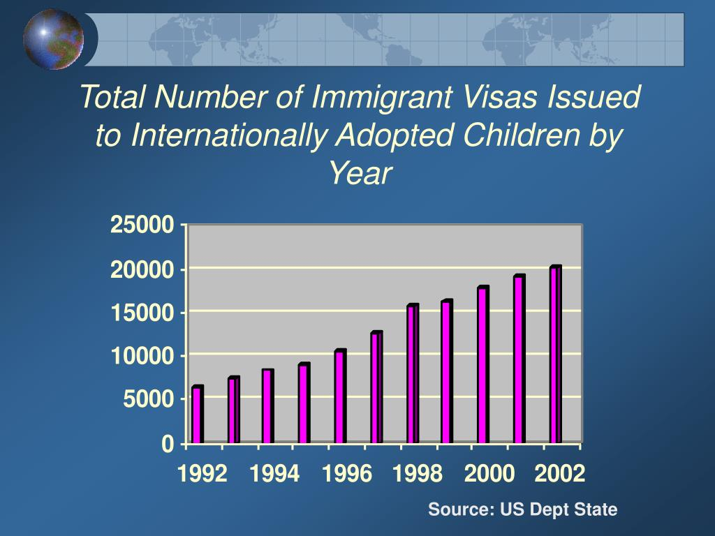 Total Number of Immigrant Visas Issued to Internationally Adopted Children by Year