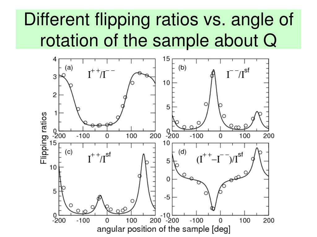 Different flipping ratios vs. angle of rotation of the sample about Q