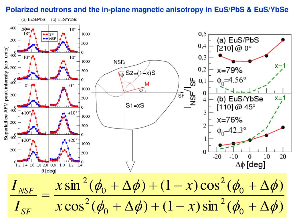 Polarized neutrons and the in-plane magnetic anisotropy in EuS/PbS & EuS/YbSe