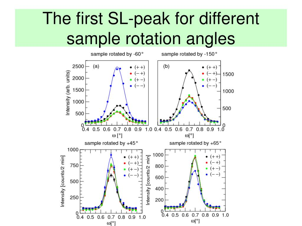 The first SL-peak for different sample rotation angles