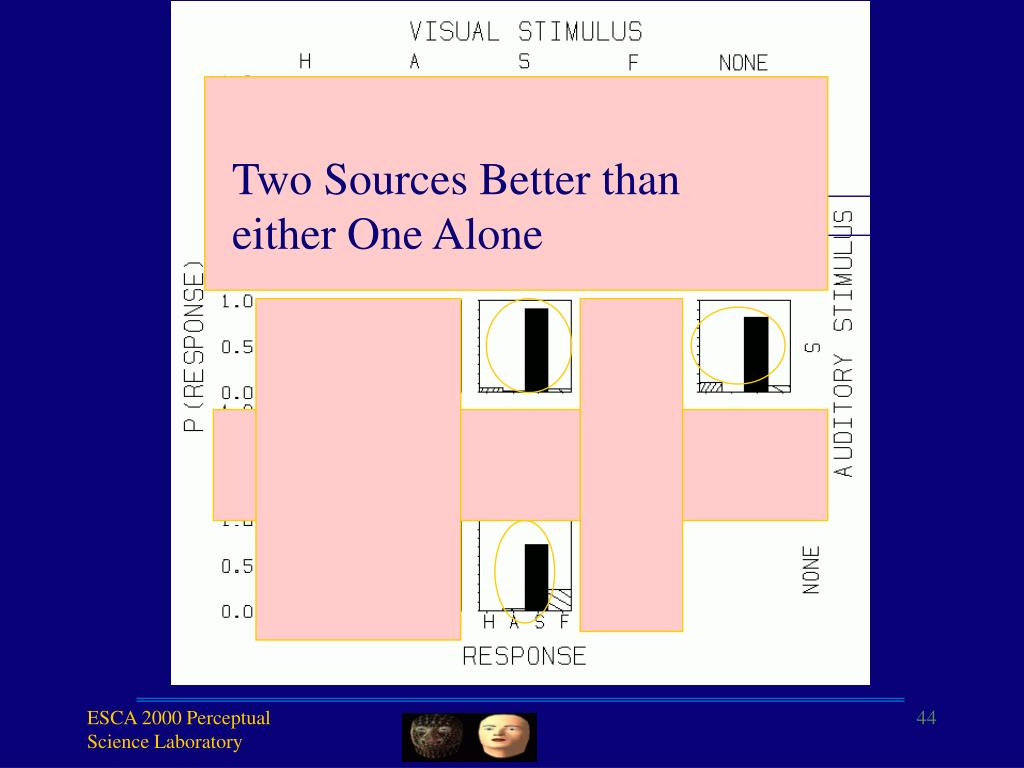 Two Sources Better than either One Alone