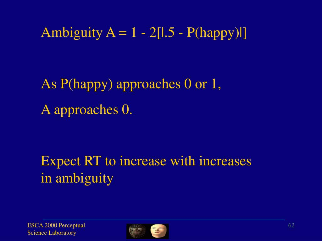 Ambiguity A = 1 - 2[|.5 - P(happy)|]