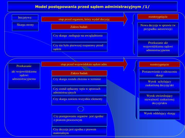 Model postępowania przed sądem administracyjnym /1/