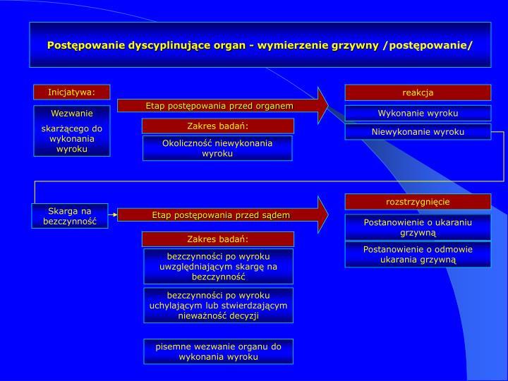 Postępowanie dyscyplinujące organ - wymierzenie grzywny