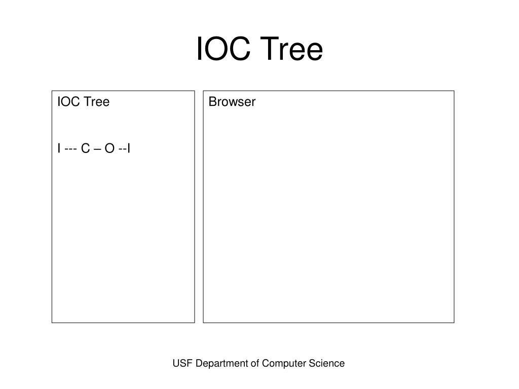 IOC Tree